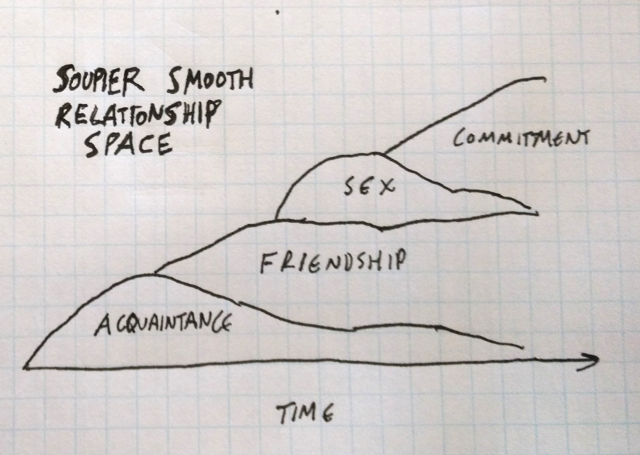 Smooth Relationship Space