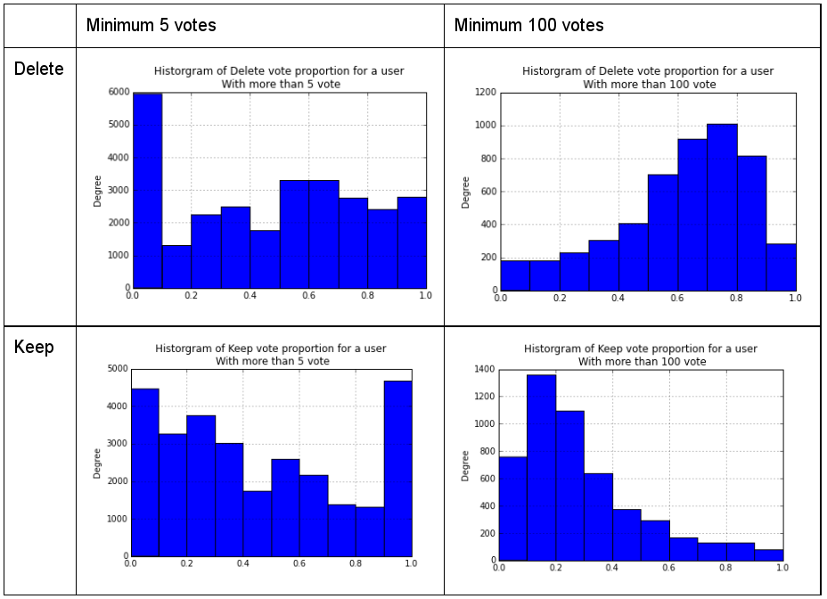 "Figure 2. Histograms of Users' ""Delete"" and ""Keep"" Frequencies, by Minimum (a) 5, (b) 100 votes."
