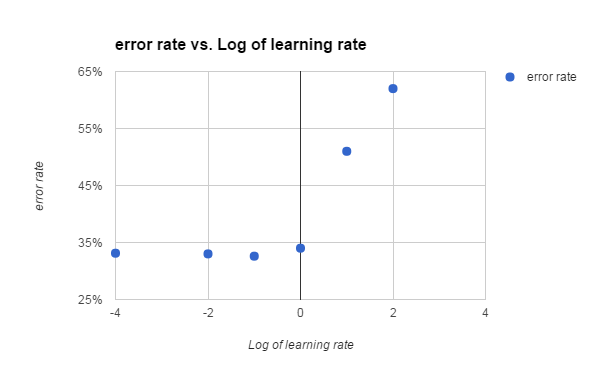 Figure 3. Log of learning rate vs error for adaboost classifier.
