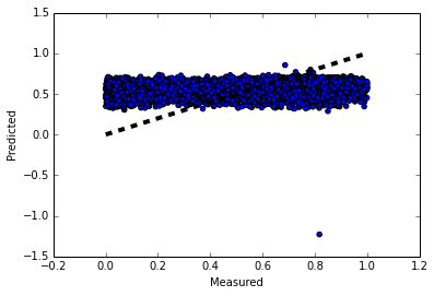 Figure 4: The linear regression prediction for the voting likelihood (The black line is the theoretical fit).
